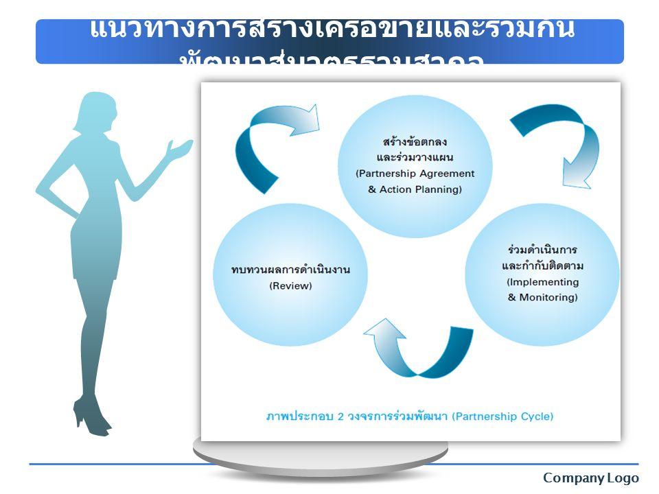 Company Logo Title Description of the contents แนวทางการสร้างเครือข่ายและร่วมกัน พัฒนาสู่มาตรฐานสากล