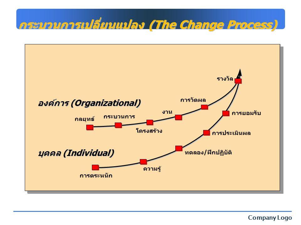 Company Logo กระบวนการเปลี่ยนแปลง (The Change Process) กลยุทธ์ การวัดผล โครงสร้าง งาน รางวัล กระบวนการ การยอมรับ การประเมินผล ทดลอง/ฝึกปฏิบัติ ความรู้ องค์การ (Organizational) บุคคล (Individual) การตระหนัก
