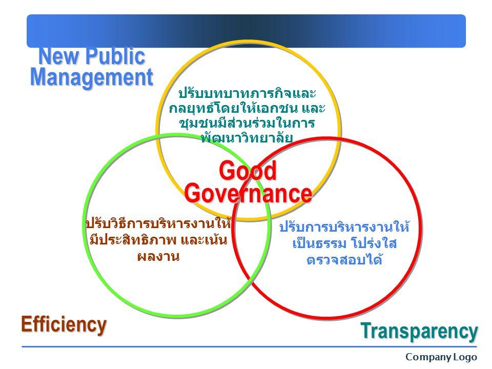 Company Logo ปรับวิธีการบริหารงานให้ มีประสิทธิภาพ และเน้น ผลงาน ปรับการบริหารงานให้ เป็นธรรม โปร่งใส ตรวจสอบได้ ปรับบทบาทภารกิจและ กลยุทธ์โดยให้เอกชน