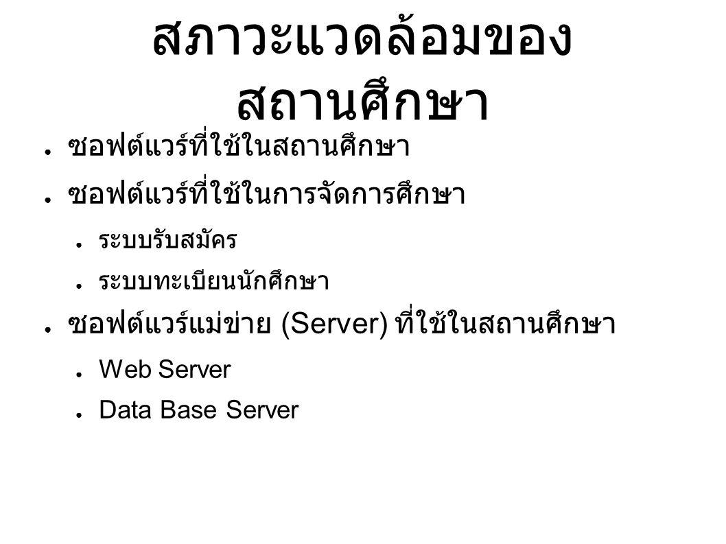 สภาวะแวดล้อมของ สถานศึกษา ● ซอฟต์แวร์ที่ใช้ในสถานศึกษา ● ซอฟต์แวร์ที่ใช้ในการจัดการศึกษา ● ระบบรับสมัคร ● ระบบทะเบียนนักศึกษา ● ซอฟต์แวร์แม่ข่าย (Server) ที่ใช้ในสถานศึกษา ● Web Server ● Data Base Server