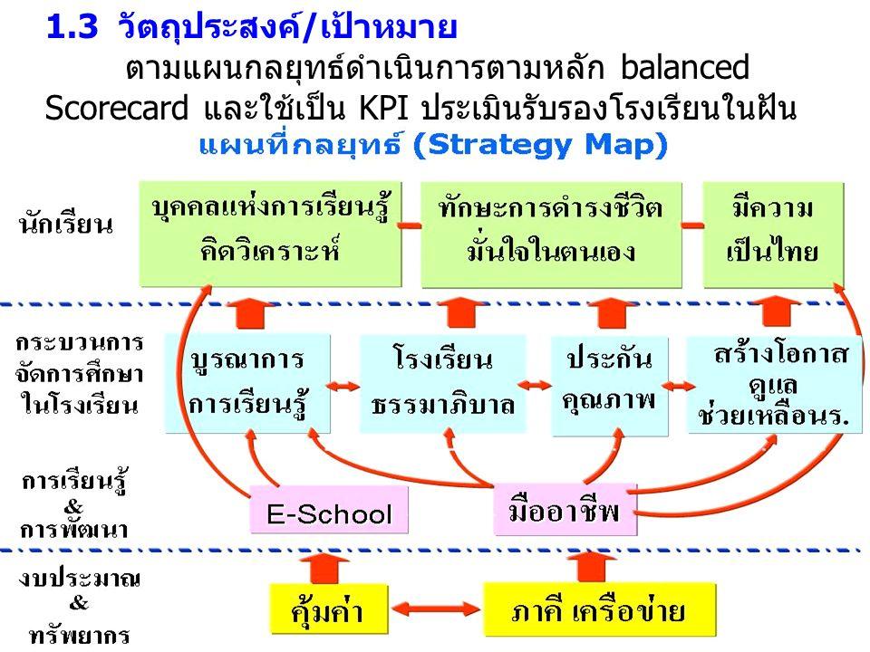 1.3 วัตถุประสงค์/เป้าหมาย ตามแผนกลยุทธ์ดำเนินการตามหลัก balanced Scorecard และใช้เป็น KPI ประเมินรับรองโรงเรียนในฝัน