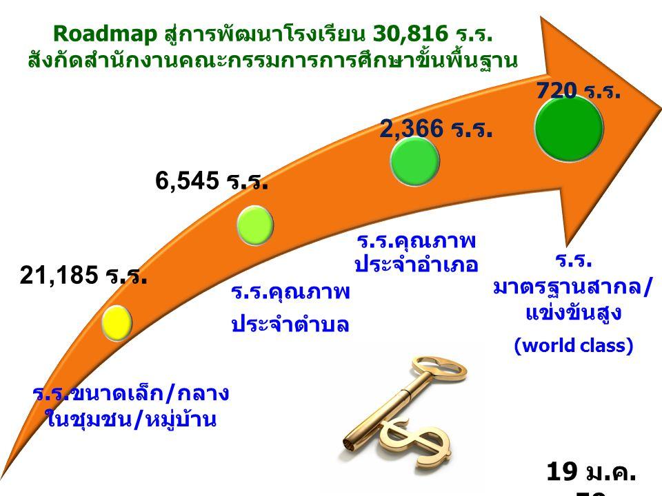 ร.ร.คุณภาพ ประจำตำบล ร.ร.คุณภาพ ประจำอำเภอ ร.ร. มาตรฐานสากล/ แข่งขันสูง (world class) 720 ร.ร. 2,366 ร.ร. Roadmap สู่การพัฒนาโรงเรียน 30,816 ร.ร. สังก