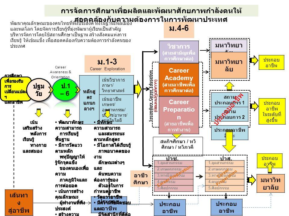 Career Awareness & Orientation สหกิจศึกษา / ทวิ ศึกษา / ทวิภาคี สถาน ประกอบการ 1 สถาน ประกอบการ 2 ประกอบอาชีพ อิสระ มหาวิทยา ลัย Career Academy ( สายอ