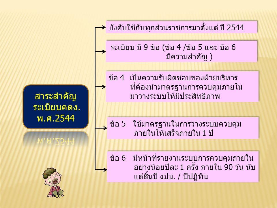 ระเบียบ มี 9 ข้อ (ข้อ 4 /ข้อ 5 และ ข้อ 6 มีความสำคัญ ) ระเบียบ มี 9 ข้อ (ข้อ 4 /ข้อ 5 และ ข้อ 6 มีความสำคัญ ) ข้อ 4 เป็นความรับผิดชอบของฝ่ายบริหาร ที่ต้องนำมาตรฐานการควบคุมภายใน มาวางระบบให้มีประสิทธิภาพ ข้อ 4 เป็นความรับผิดชอบของฝ่ายบริหาร ที่ต้องนำมาตรฐานการควบคุมภายใน มาวางระบบให้มีประสิทธิภาพ ข้อ 5 ใช้มาตรฐานในการวางระบบควบคุม ภายในให้เสร็จภายใน 1 ปี ข้อ 5 ใช้มาตรฐานในการวางระบบควบคุม ภายในให้เสร็จภายใน 1 ปี ข้อ 6 มีหน้าที่รายงานระบบการควบคุมภายใน อย่างน้อยปีละ 1 ครั้ง ภายใน 90 วัน นับ แต่สิ้นปี งปม.
