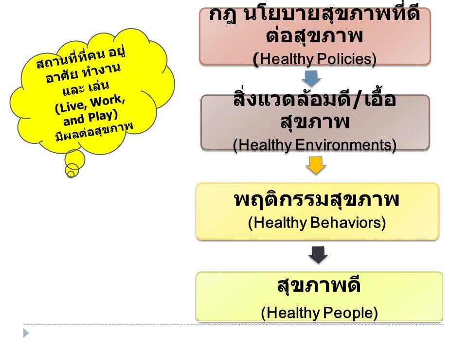 กฎ นโยบายสุขภาพที่ดี ต่อสุขภาพ (Healthy Policies) สิ่งแวดล้อมดี / เอื้อ สุขภาพ (Healthy Environments) พฤติกรรมสุขภาพ (Healthy Behaviors) สุขภาพดี (Healthy People) สถานที่ที่คน อยู่ อาศัย ทำงาน และ เล่น (Live, Work, and Play) มีผลต่อสุขภาพ
