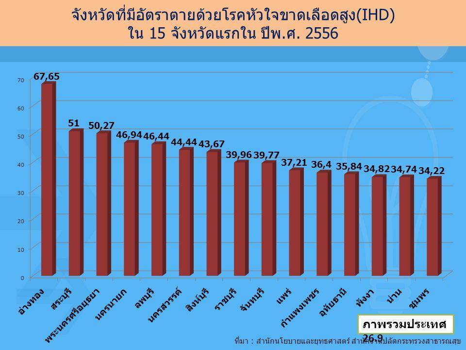 จังหวัดที่มีอัตราตายด้วยโรคหัวใจขาดเลือดสูง(IHD) ใน 15 จังหวัดแรกใน ปีพ.ศ. 2556 ภาพรวมประเทศ 26.9