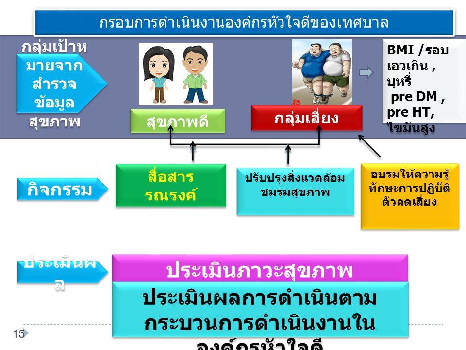 15 กรอบการดำเนินงานองค์กรหัวใจดีของเทศบาล สุขภาพดี ประเมินภาวะสุขภาพ ปรับปรุงสิ่งแวดล้อม ชมรมสุขภาพ กลุ่มเสี่ยง กลุ่มเป้าห มายจาก สำรวจ ข้อมูล สุขภาพ อบรมให้ความรู้ ทักษะการปฏิบัติ ตัวลดเสี่ยง กิจกรรม ประเมินผ ล BMI / รอบ เอวเกิน, บุหรี่ pre DM, pre HT, ไขมันสูง BMI / รอบ เอวเกิน, บุหรี่ pre DM, pre HT, ไขมันสูง สื่อสาร รณรงค์ สื่อสาร รณรงค์ ประเมินผลการดำเนินตาม กระบวนการดำเนินงานใน องค์กรหัวใจดี
