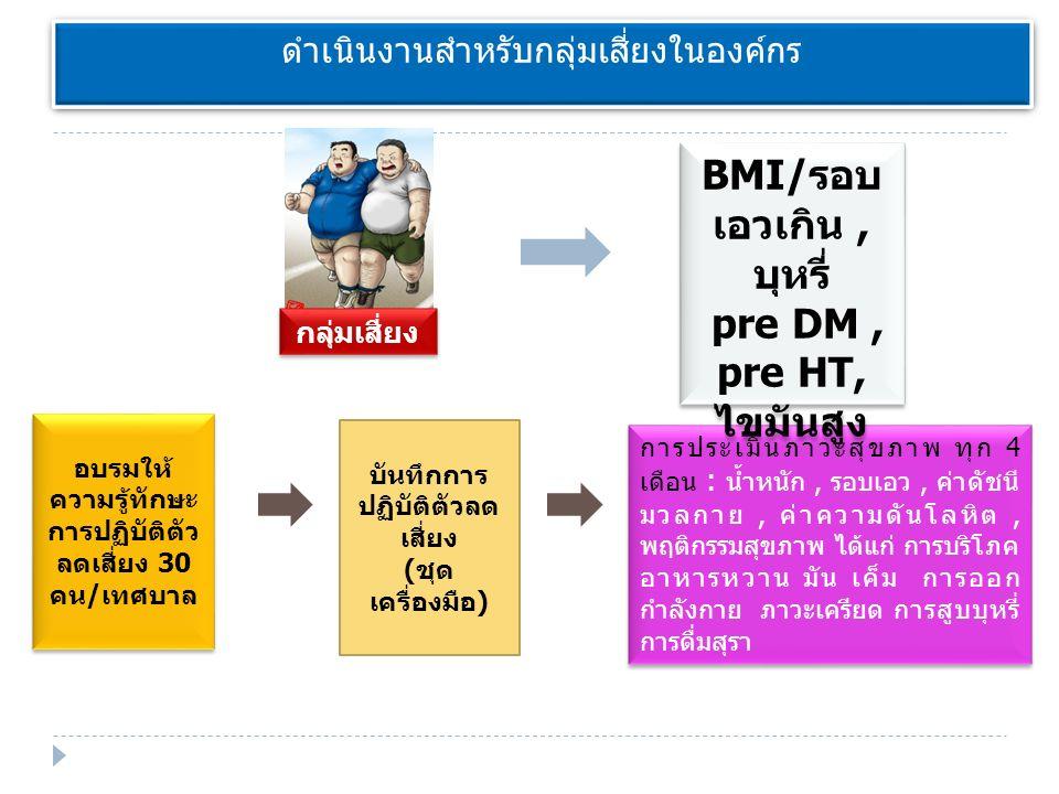 ดำเนินงานสำหรับกลุ่มเสี่ยงในองค์กร การประเมินภาวะสุขภาพ ทุก 4 เดือน : น้ำหนัก, รอบเอว, ค่าดัชนี มวลกาย, ค่าความดันโลหิต, พฤติกรรมสุขภาพ ได้แก่ การบริโภค อาหารหวาน มัน เค็ม การออก กำลังกาย ภาวะเครียด การสูบบุหรี่ การดื่มสุรา กลุ่มเสี่ยง อบรมให้ ความรู้ทักษะ การปฏิบัติตัว ลดเสี่ยง 30 คน/เทศบาล BMI/ รอบ เอวเกิน, บุหรี่ pre DM, pre HT, ไขมันสูง BMI/ รอบ เอวเกิน, บุหรี่ pre DM, pre HT, ไขมันสูง บันทึกการ ปฏิบัติตัวลด เสี่ยง (ชุด เครื่องมือ)