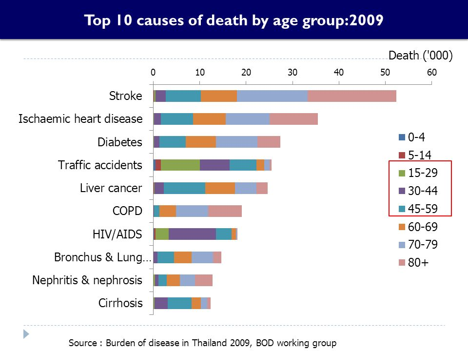 Top 10 causes of death by age group:2009 Source : Burden of disease in Thailand 2009, BOD working group