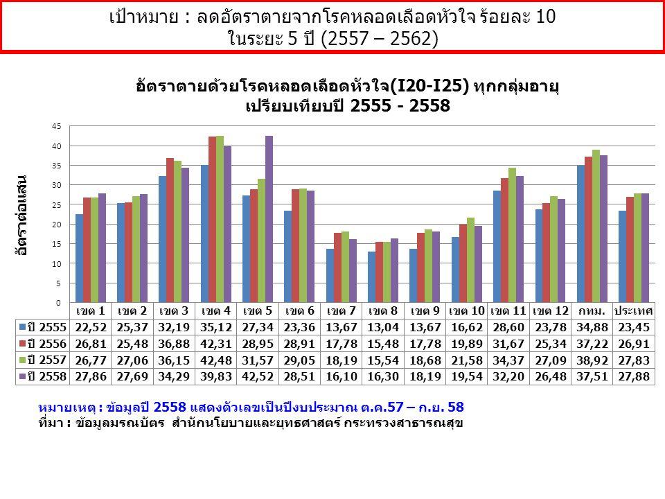หมายเหตุ : ข้อมูลปี 2558 แสดงตัวเลขเป็นปีงบประมาณ ต.ค.57 – ก.ย. 58 ที่มา : ข้อมูลมรณบัตร สำนักนโยบายและยุทธศาสตร์ กระทรวงสาธารณสุข เป้าหมาย : ลดอัตราต