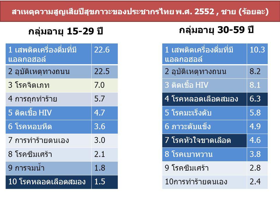 สาเหตุความสูญเสียปีสุขภาวะของประชากรไทย พ.ศ. 2552, ชาย (ร้อยละ) กลุ่มอายุ 30-59 ปี กลุ่มอายุ 15-29 ปี 1 เสพติดเครื่องดื่มที่มี แอลกอฮอล์ 22.6 2 อุบัติ