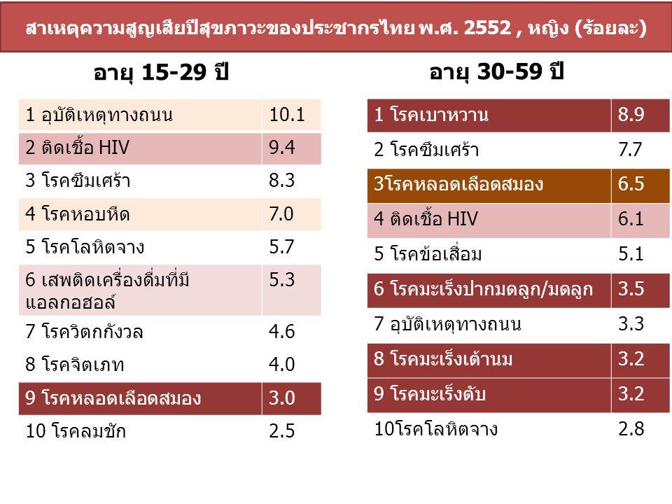 สาเหตุความสูญเสียปีสุขภาวะของประชากรไทย พ.ศ. 2552, หญิง (ร้อยละ) อายุ 30-59 ปี อายุ 15-29 ปี 1 อุบัติเหตุทางถนน10.1 2 ติดเชื้อ HIV9.4 3 โรคซึมเศร้า8.3