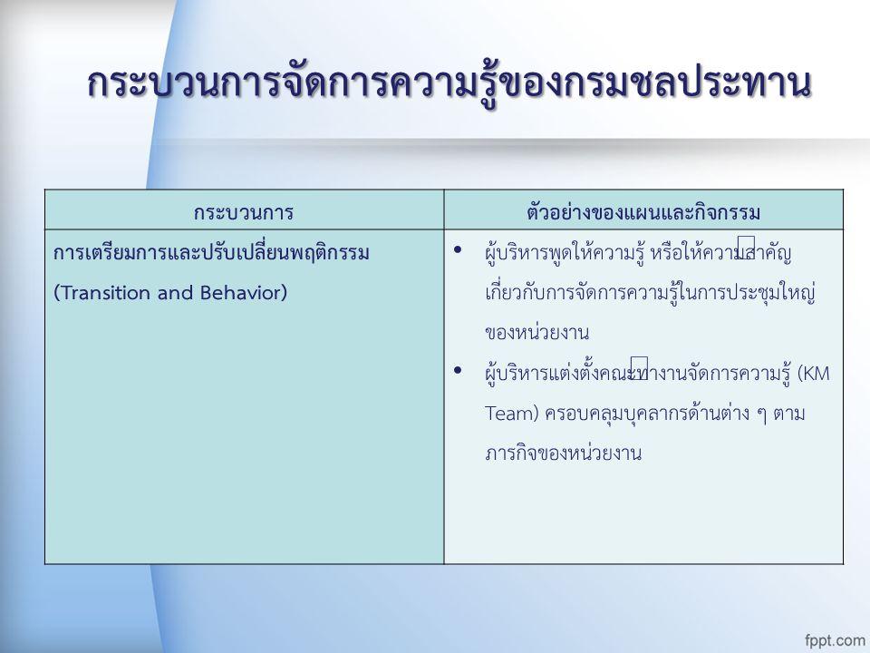 กระบวนการจัดการความรู้ของกรมชลประทาน กระบวนการตัวอย่างของแผนและกิจกรรม การเตรียมการและปรับเปลี่ยนพฤติกรรม (ต่อ) (Transition and Behavior Management) ผู้บริหารพูดถึงการจัดการความรู้ในที่ประชุมบ่อยครั้ง และ ปฏิบัติตนเป็นแบบอย่างที่ดีในเรื่องการจัดการความรู้ สนับสนุนทรัพยากรที่จำเป็นในการดำเนินการกิจกรรมการ จัดการความรู้ KM Team ชี้แจงขั้นตอน/วิธีการดำเนินการในกิจกรรมการ จัดการความรู้ให้ผู้ปฏิบัติงานทราบและเข้าใจ