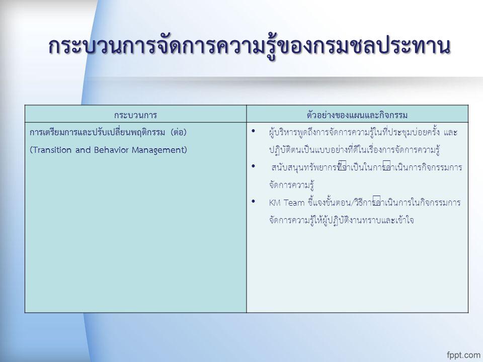 กระบวนการจัดการความรู้ของกรมชลประทาน กระบวนการตัวอย่างของแผนและกิจกรรม การเตรียมการและปรับเปลี่ยนพฤติกรรม (ต่อ) (Transition and Behavior Management) ผ