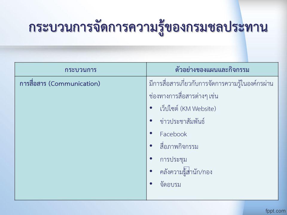กระบวนการจัดการความรู้ของกรมชลประทาน กระบวนการตัวอย่างของแผนและกิจกรรม การสื่อสาร (Communication)มีการสื่อสารเกี่ยวกับการจัดการความรู้ในองค์กรผ่าน ช่องทางการสื่อสารต่างๆ เช่น เว็ปไซต์ (KM Website) ข่าวประชาสัมพันธ์ Facebook สื่อภาพกิจกรรม การประชุม คลังความรู้สำนัก/กอง จัดอบรม