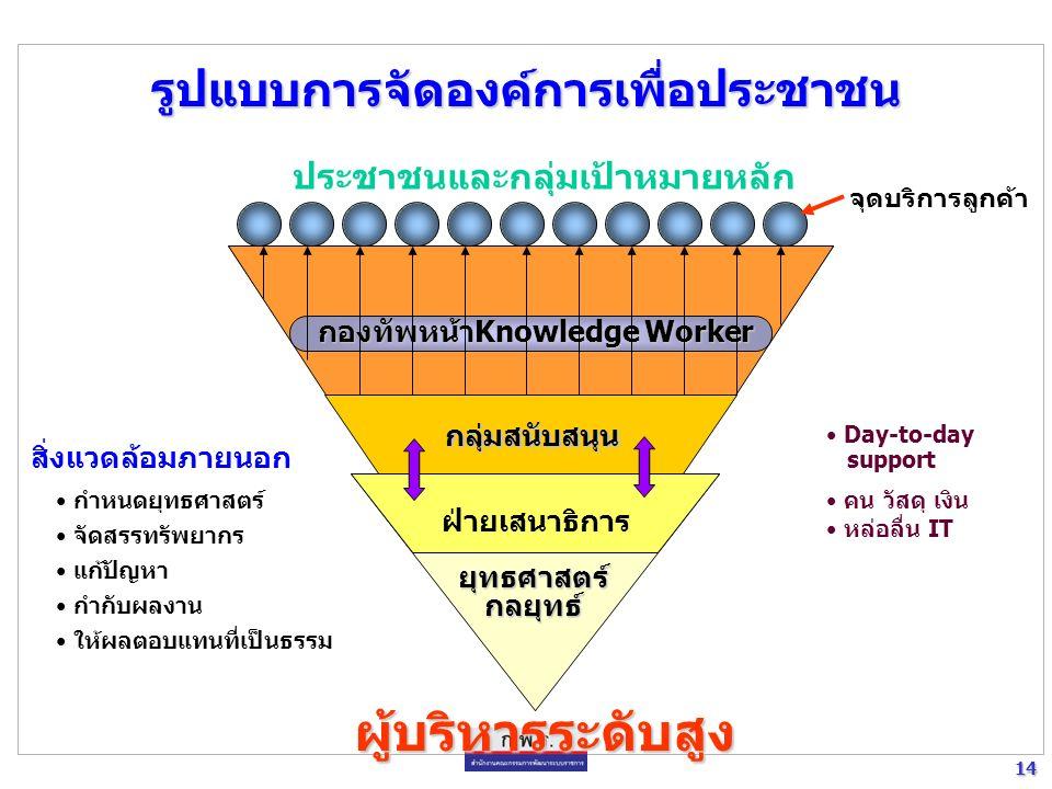 13 13 ปรับวิธีการบริหารงานให้ มีประสิทธิภาพ และเน้น ผลงาน ปรับการบริหารงานให้ เป็นธรรม โปร่งใส ตรวจสอบได้ ปรับบทบาทภารกิจและ กลยุทธ์โดยให้เอกชน และ ชุมชนมีส่วนร่วม Efficiency Transparency New Public Management Good Governance