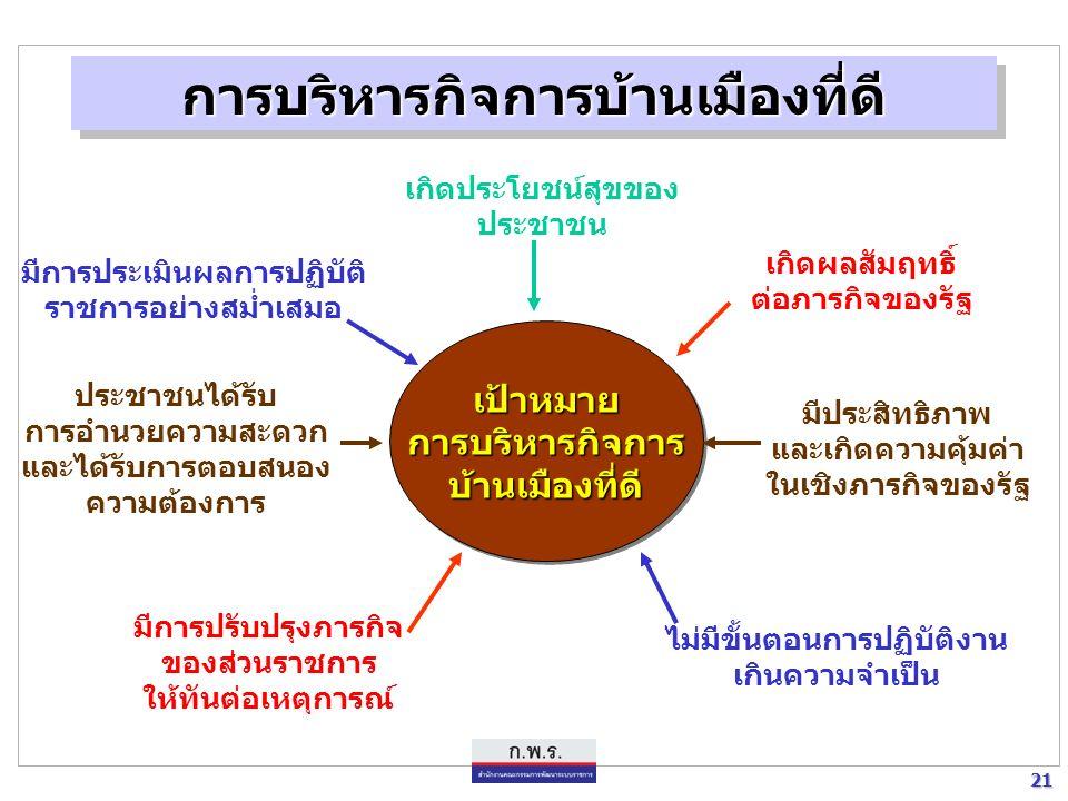 20 20 แผนยุทธศาสตร์การพัฒนาระบบราชการไทย [พ.ศ. 2546 - พ.ศ.