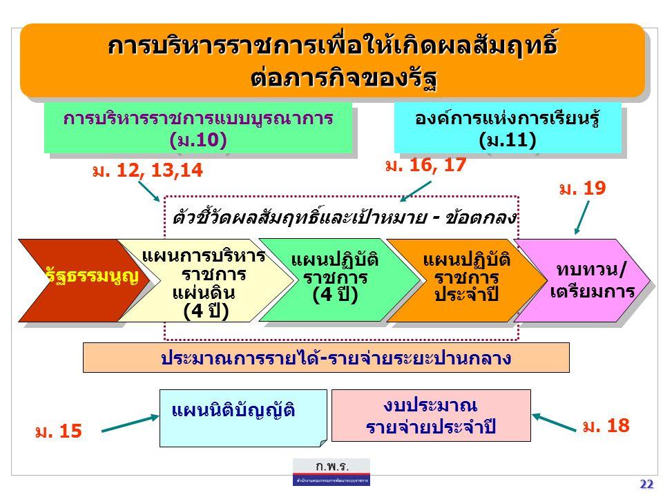 21 21 การบริหารกิจการบ้านเมืองที่ดีการบริหารกิจการบ้านเมืองที่ดี เป้าหมายการบริหารกิจการบ้านเมืองที่ดีเป้าหมายการบริหารกิจการบ้านเมืองที่ดี เกิดประโยชน์สุขของ ประชาชน เกิดผลสัมฤทธิ์ ต่อภารกิจของรัฐ มีประสิทธิภาพ และเกิดความคุ้มค่า ในเชิงภารกิจของรัฐ ไม่มีขั้นตอนการปฏิบัติงาน เกินความจำเป็น มีการปรับปรุงภารกิจ ของส่วนราชการ ให้ทันต่อเหตุการณ์ ประชาชนได้รับ การอำนวยความสะดวก และได้รับการตอบสนอง ความต้องการ มีการประเมินผลการปฏิบัติ ราชการอย่างสม่ำเสมอ