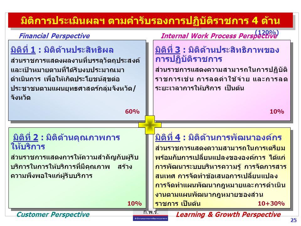 24 24 การวัดผลการปฏิบัติงาน (ประหยัด ประสิทธิภาพ ประสิทธิผล) วัตถุประสงค์ (Objectives) ปัจจัยนำเข้า (Inputs) กระบวนการ (Processes) ผลผลิต (Outputs) ผลลัพธ์ (Outcomes) ผลสัมฤทธิ์ (Results) ความประหยัด ความมีประสิทธิภาพ ความมีประสิทธิผล