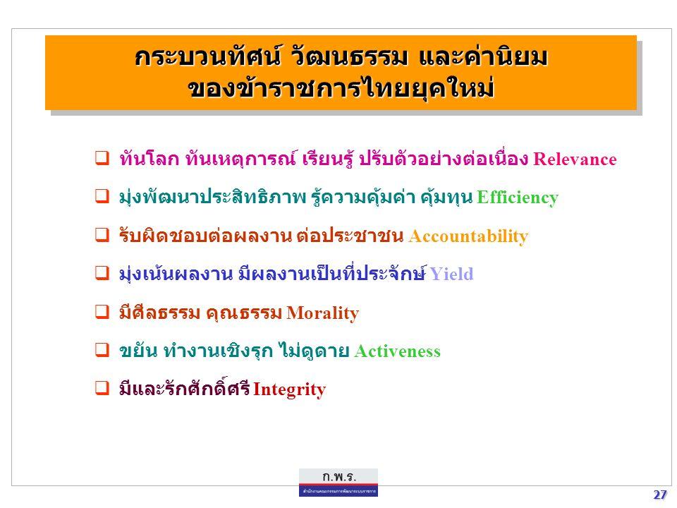 26 26 เกณฑ์การคัดเลือกเพื่อรับรางวัลคุณภาพแห่งชาติ (Public Sector Management Quality Award) โครงร่างองค์กร สภาพแวดล้อม ความสัมพันธ์ และความท้าทาย 1.