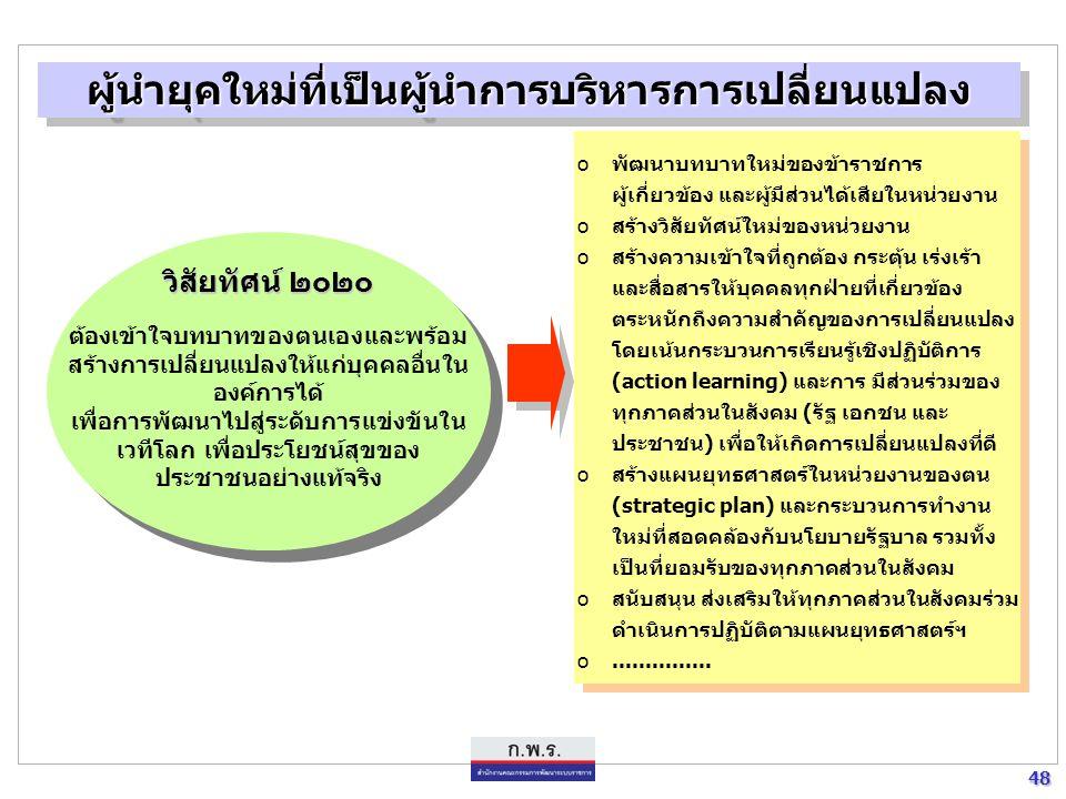 47 47 เพิ่มขีดความสามารถของ ผู้นำการบริหารการเปลี่ยนแปลง เพิ่มขีดความสามารถ ของระบบราชการ เพิ่มขีดความสามารถ ของข้าราชการ วิสัยทัศน์ ๒๐๒๐ ประเทศไทยมีการพัฒนาที่ยั่งยืน มีเสถียรภาพ และความเจริญทาง ด้านเศรษฐกิจ สังคมและการเมือง อย่างสมดุล และเป็นผู้นำในเวที ระหว่างประเทศ การพัฒนาผู้นำการบริหารการเปลี่ยนแปลง การพัฒนาผู้นำการบริหารการเปลี่ยนแปลง เป็นผู้บริหารการเปลี่ยนแปลง ( change agent ) ที่มีประสิทธิภาพ เข้าใจ บทบาทของตนเอง และพร้อมสร้างการเปลี่ยนแปลง ด้วยนวัตกรรมใหม่ ( innovation ) ให้แก่องค์การและบุคคลอื่นในองค์การได้ ตลอดจนกระตุ้นให้ เกิดนวัตกรรมใหม่ในองค์กร เพื่อการพัฒนาศักยภาพไปสู่ระดับการแข่งขัน ในเวทีโลก และ เพื่อประโยชน์สุขของประชาชนอย่างแท้จริง
