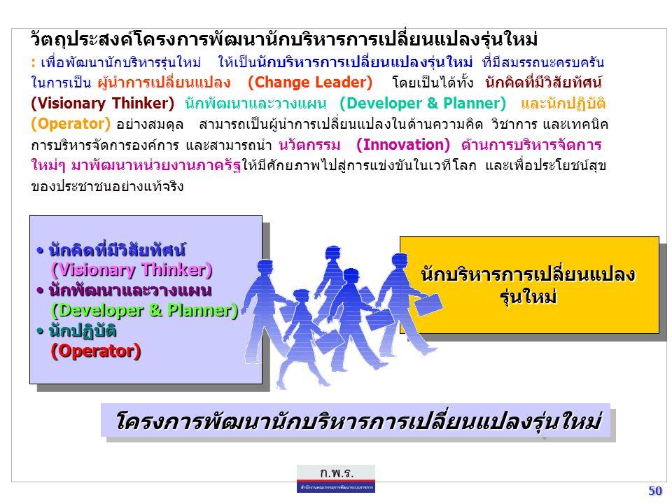 49 49 ยุทธศาสตร์การพัฒนาระบบราชการไทย (พ.ศ.๒๕๔๖-พ.ศ.๒๕๕๐) ยุทธศาสตร์การพัฒนาระบบราชการไทย (พ.ศ.๒๕๔๖-พ.ศ.๒๕๕๐) ยุทธศาสตร์ ๔ การสร้างระบบบริหารงานบุคคลและค่าตอบแทนใหม่ มาตรการที่ ๔.๑.......เร่งสรรหาบุคลากรที่มี ความสามารถสูง ระดับหัวกะทิ เข้าสู่ระบบราชการไทย มุ่งเน้นให้เป็นผู้นำการเปลี่ยนแปลงการพัฒนาระบบราชการ ทั้งผู้บริหารระดับต้นและผู้บริหารระดับอาวุโส อาจคัดเลือกจากข้าราชการที่มีอยู่ และบุคคลภายนอกทั่วไปที่มี ความสามารถและศักยภาพสูง โดยอบรมในหลักสูตรพิเศษ เพื่อเสริมสร้างและพัฒนาความเป็นผู้ประกอบรัฐกิจ (Public entrepreneurs) โครงการพัฒนานักบริหารการเปลี่ยนแปลงรุ่นใหม่โครงการพัฒนานักบริหารการเปลี่ยนแปลงรุ่นใหม่ มติ ค.ร.ม.