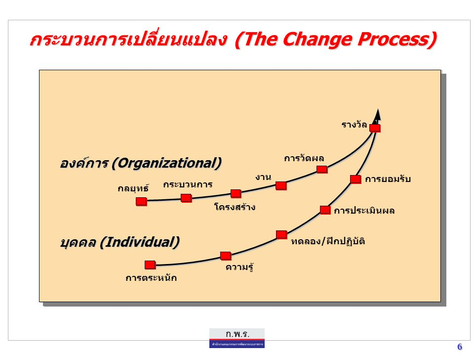 6 6 กระบวนการเปลี่ยนแปลง (The Change Process) กลยุทธ์ การวัดผล โครงสร้าง งาน รางวัล กระบวนการ การยอมรับ การประเมินผล ทดลอง/ฝึกปฏิบัติ ความรู้ องค์การ (Organizational) บุคคล (Individual) การตระหนัก