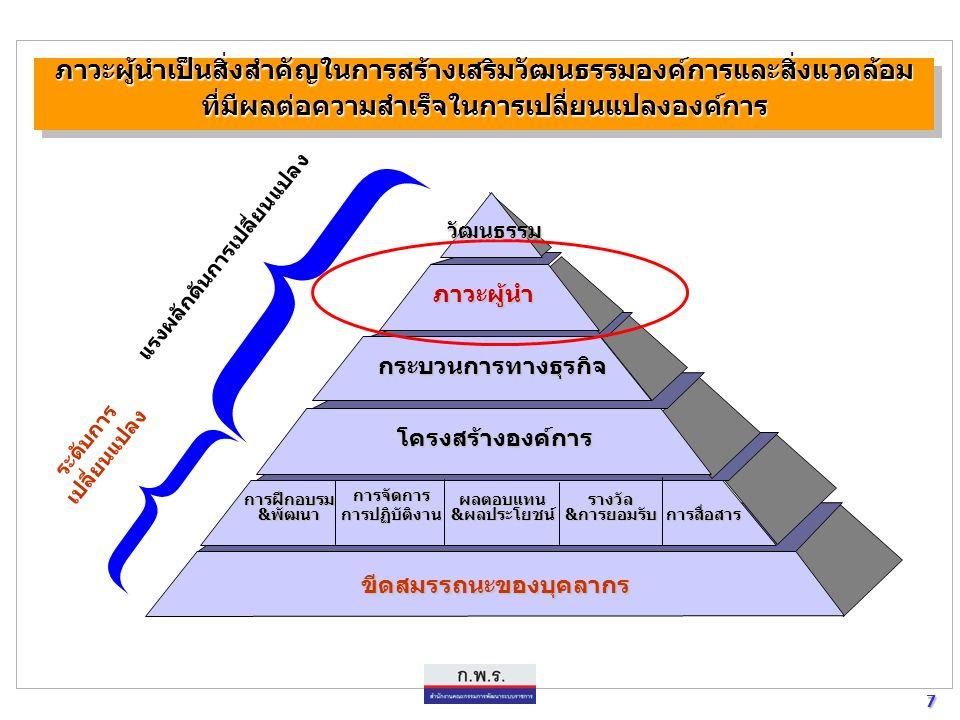 27 27 กระบวนทัศน์ วัฒนธรรม และค่านิยม ของข้าราชการไทยยุคใหม่  ทันโลก ทันเหตุการณ์ เรียนรู้ ปรับตัวอย่างต่อเนื่อง Relevance  มุ่งพัฒนาประสิทธิภาพ รู้ความคุ้มค่า คุ้มทุน Efficiency  รับผิดชอบต่อผลงาน ต่อประชาชน Accountability  มุ่งเน้นผลงาน มีผลงานเป็นที่ประจักษ์ Yield  มีศีลธรรม คุณธรรม Morality  ขยัน ทำงานเชิงรุก ไม่ดูดาย Activeness  มีและรักศักดิ์ศรี Integrity