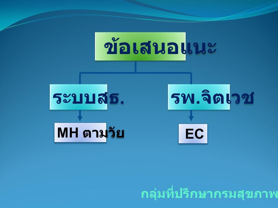 ข้อเสนอแนะ กลุ่มที่ปรึกษากรมสุขภาพจิต MH ตามวัย EC ระบบสธ. รพ. จิตเวช