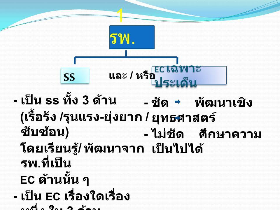 1 รพ. SS - เป็น ss ทั้ง 3 ด้าน ( เรื้อรัง / รุนแรง - ยุ่งยาก / ซับซ้อน ) โดยเรียนรู้ / พัฒนาจาก รพ. ที่เป็น EC ด้านนั้น ๆ - เป็น EC เรื่องใดเรื่อง หนึ