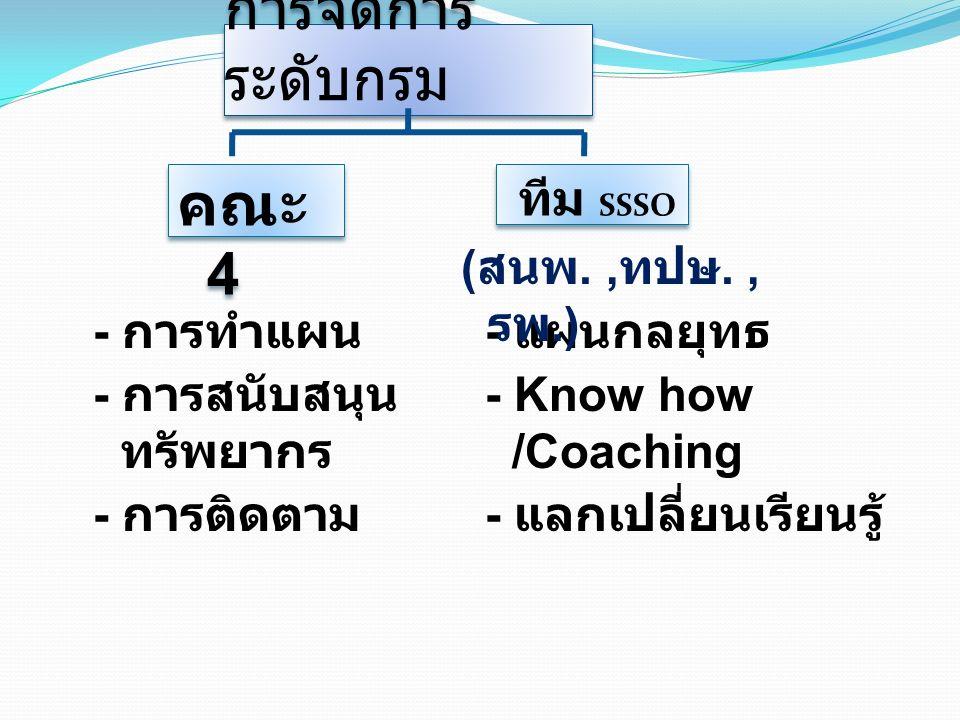 การจัดการ ระดับกรม คณะ 4 ทีม SSSO - การทำแผน - การสนับสนุน ทรัพยากร - การติดตาม - แผนกลยุทธ - Know how /Coaching - แลกเปลี่ยนเรียนรู้ ( สนพ., ทปษ., รพ.)
