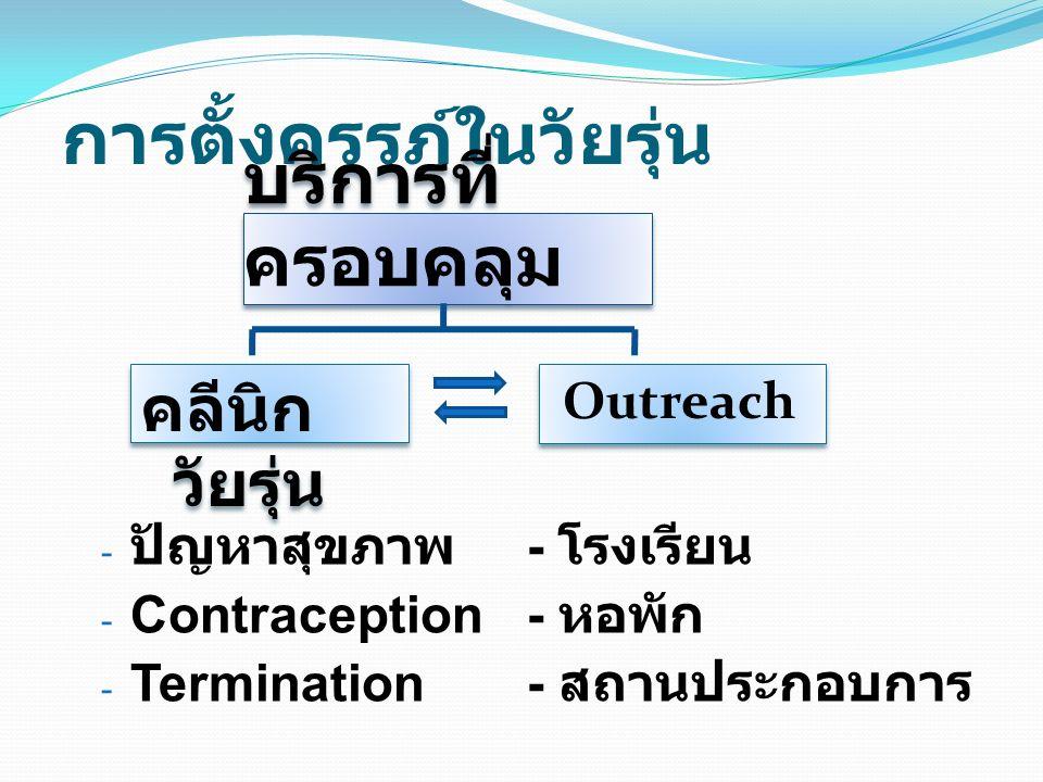 การตั้งครรภ์ในวัยรุ่น บริการที่ ครอบคลุม คลีนิก วัยรุ่น Outreach - ปัญหาสุขภาพ - Contraception - Termination - โรงเรียน - หอพัก - สถานประกอบการ