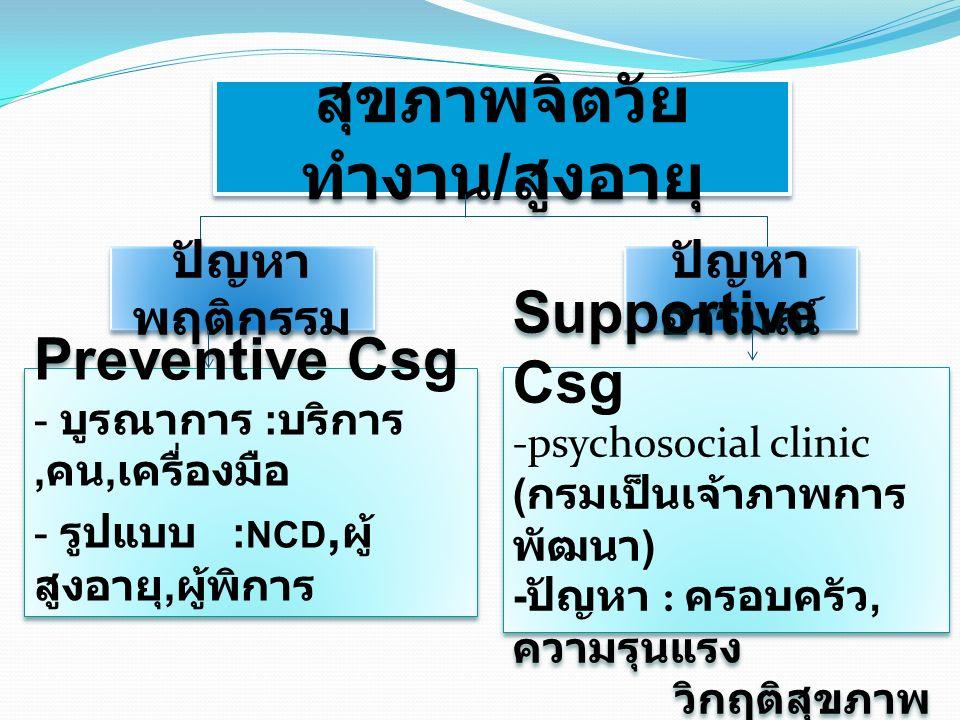 สุขภาพจิตวัย ทำงาน / สูงอายุ ปัญหา พฤติกรรม ปัญหา อารมณ์ Preventive Csg - บูรณาการ : บริการ, คน, เครื่องมือ - รูปแบบ : NCD, ผู้ สูงอายุ, ผู้พิการ Preventive Csg - บูรณาการ : บริการ, คน, เครื่องมือ - รูปแบบ : NCD, ผู้ สูงอายุ, ผู้พิการ Supportive Csg -psychosocial clinic ( กรมเป็นเจ้าภาพการ พัฒนา ) - ปัญหา : ครอบครัว, ความรุนแรง วิกฤติสุขภาพ Supportive Csg -psychosocial clinic ( กรมเป็นเจ้าภาพการ พัฒนา ) - ปัญหา : ครอบครัว, ความรุนแรง วิกฤติสุขภาพ
