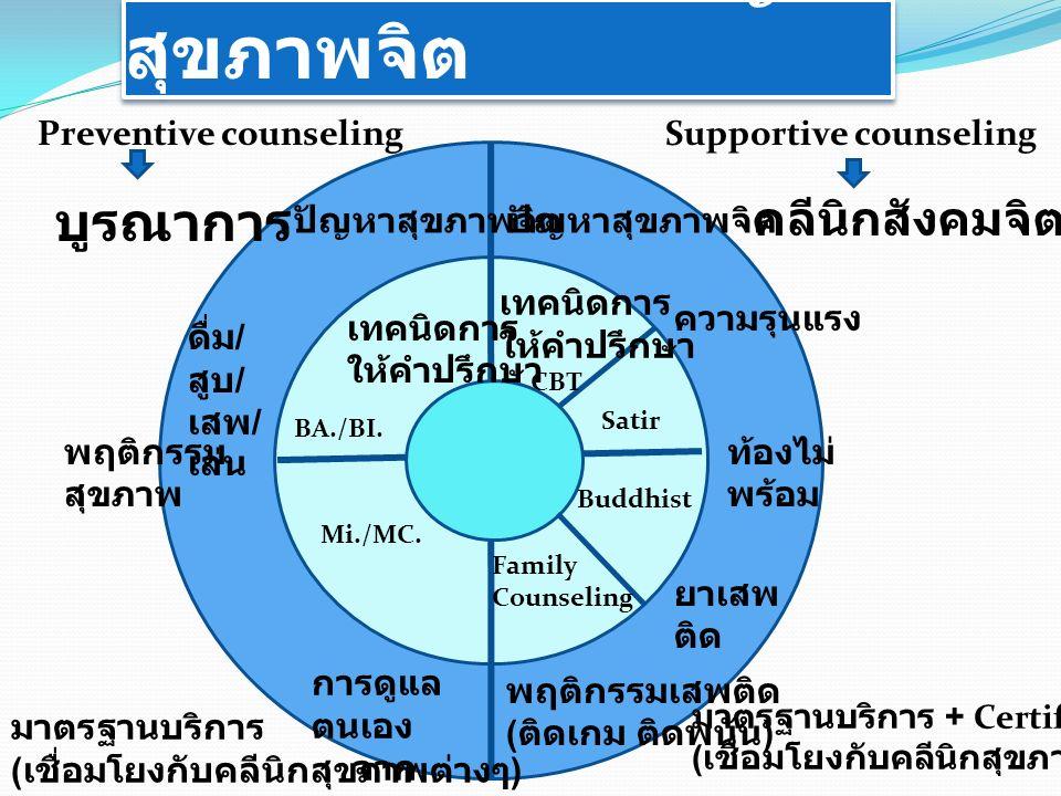 การให้คำปรึกษาปัญหา สุขภาพจิต Preventive counselingSupportive counseling คลีนิกสังคมจิตใจ บูรณาการ ปัญหาสุขภาพจิต ดื่ม / สูบ / เสพ / เล่น พฤติกรรม สุขภาพ การดูแล ตนเอง จาก NCD BA./BI.