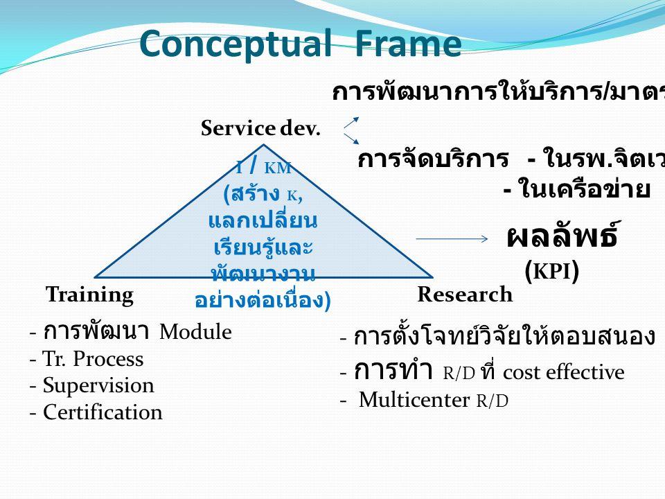 Conceptual Frame I / KM ( สร้าง K, แลกเปลี่ยน เรียนรู้และ พัฒนางาน อย่างต่อเนื่อง ) Service dev. การพัฒนาการให้บริการ / มาตราฐานบริการ การจัดบริการ -
