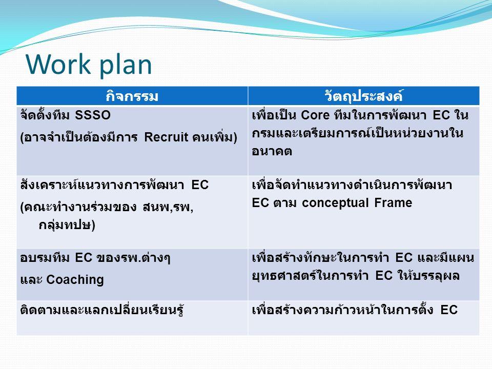 Work plan กิจกรรมวัตถุประสงค์ จัดตั้งทีม SSSO ( อาจจำเป็นต้องมีการ Recruit คนเพิ่ม ) เพื่อเป็น Core ทีมในการพัฒนา EC ใน กรมและเตรียมการณ์เป็นหน่วยงานใน อนาคต สังเคราะห์แนวทางการพัฒนา EC ( คณะทำงานร่วมของ สนพ, รพ, กลุ่มทปษ ) เพื่อจัดทำแนวทางดำเนินการพัฒนา EC ตาม conceptual Frame อบรมทีม EC ของรพ.