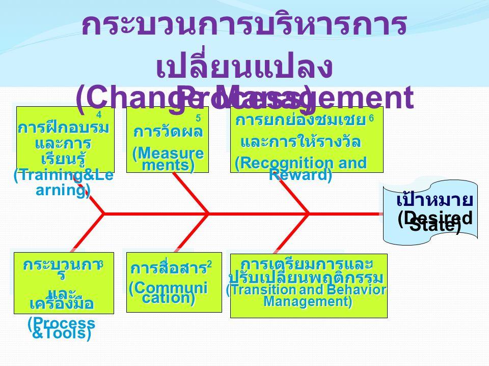 กระบวนกา ร และ เครื่องมือ (Process &Tools) การฝึกอบรม และการ เรียนรู้ (Training&Le arning) การสื่อสาร (Communi cation) การวัดผล (Measure ments) การยกย่องชมเชยและการให้รางวัล (Recognition and Reward) เป้าหมาย (Desired State) การเตรียมการและปรับเปลี่ยนพฤติกรรม (Transition and Behavior Management) Management) 12 3 4 56 กระบวนการบริหารการ เปลี่ยนแปลง (Change Management Process)