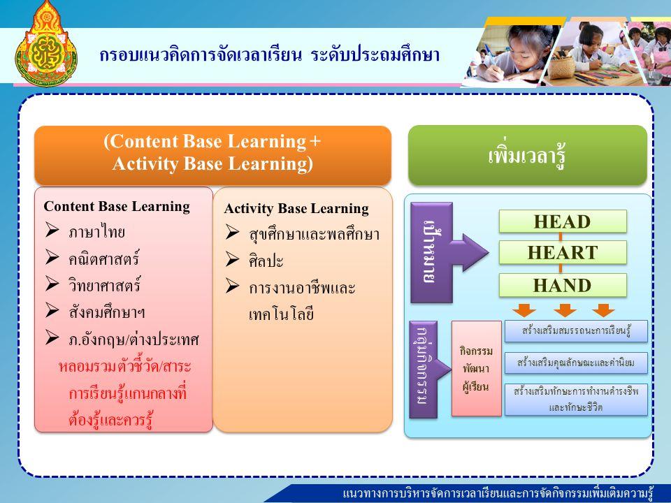 แนวทางการบริหารจัดการเวลาเรียนและการจัดกิจกรรมเพิ่มเติมความรู้ กรอบแนวคิดการจัดเวลาเรียน ระดับประถมศึกษา Content Base Learning  ภาษาไทย  คณิตศาสตร์  วิทยาศาสตร์  สังคมศึกษาฯ  ภ.อังกฤษ/ต่างประเทศ หลอมรวม ตัวชี้วัด/สาระ การเรียนรู้แกนกลางที่ ต้องรู้และควรรู้ Content Base Learning  ภาษาไทย  คณิตศาสตร์  วิทยาศาสตร์  สังคมศึกษาฯ  ภ.อังกฤษ/ต่างประเทศ หลอมรวม ตัวชี้วัด/สาระ การเรียนรู้แกนกลางที่ ต้องรู้และควรรู้ Activity Base Learning  สุขศึกษาและพลศึกษา  ศิลปะ  การงานอาชีพและ เทคโนโลยี Activity Base Learning  สุขศึกษาและพลศึกษา  ศิลปะ  การงานอาชีพและ เทคโนโลยี (Content Base Learning + Activity Base Learning) (Content Base Learning + Activity Base Learning) เพิ่มเวลารู้ สร้างเสริมสมรรถนะการเรียนรู้ สร้างเสริมคุณลักษณะและค่านิยม สร้างเสริมทักษะการทำงานดำรงชีพ และทักษะชีวิต กิจกรรม พัฒนา ผู้เรียน HEART HEAD HAND เป้าหมาย กลุ่มกิจกรรม