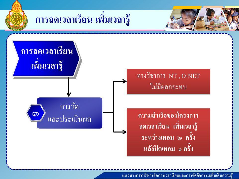 แนวทางการบริหารจัดการเวลาเรียนและการจัดกิจกรรมเพิ่มเติมความรู้ การลดเวลาเรียน เพิ่มเวลารู้ ทางวิชาการ NT, O-NET ไม่มีผลกระทบ ทางวิชาการ NT, O-NET ไม่มีผลกระทบ ความสำเร็จของโครงการ ลดเวลาเรียน เพิ่มเวลารู้ ระหว่างเทอม ๒ ครั้ง หลังปิดเทอม ๑ ครั้ง ความสำเร็จของโครงการ ลดเวลาเรียน เพิ่มเวลารู้ ระหว่างเทอม ๒ ครั้ง หลังปิดเทอม ๑ ครั้ง การลดเวลาเรียน เพิ่มเวลารู้ การวัด และประเมินผล ๓