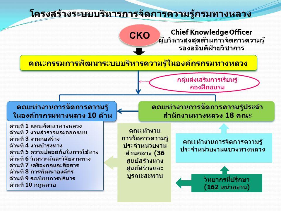โครงสร้างระบบบริหารการจัดการความรู้กรมทางหลวง CKO Chief Knowledge Officer ผู้บริหารสูงสุดด้านการจัดการความรู้ รองอธิบดีฝ่ายวิชาการ คณะกรรมการพัฒนาระบบบริหารความรู้ในองค์กรกรมทางหลวง คณะทำงานการจัดการความรู้ ในองค์กรกรมทางหลวง 10 ด้าน ด้านที่ 1 แผนพัฒนาทางหลวง ด้านที่ 2 งานสำรวจและออกแบบ ด้านที่ 3 งานก่อสร้าง ด้านที่ 4 งานบำรุงทาง ด้านที่ 5 ความปลอดภัยในการใช้ทาง ด้านที่ 6 วิเคราะห์และวิจัยงานทาง ด้านที่ 7 เครื่องกลและสื่อสาร ด้านที่ 8 การพัฒนาองค์กร ด้านที่ 9 ระเบียบการบริหาร ด้านที่ 10 กฎหมาย ด้านที่ 1 แผนพัฒนาทางหลวง ด้านที่ 2 งานสำรวจและออกแบบ ด้านที่ 3 งานก่อสร้าง ด้านที่ 4 งานบำรุงทาง ด้านที่ 5 ความปลอดภัยในการใช้ทาง ด้านที่ 6 วิเคราะห์และวิจัยงานทาง ด้านที่ 7 เครื่องกลและสื่อสาร ด้านที่ 8 การพัฒนาองค์กร ด้านที่ 9 ระเบียบการบริหาร ด้านที่ 10 กฎหมาย คณะทำงานการจัดการความรู้ประจำ สำนักงานทางหลวง 18 คณะ คณะทำงาน การจัดการความรู้ ประจำหน่วยงาน ส่วนกลาง (36 ศูนย์สร้างทาง ศูนย์สร้างและ บูรณะสะพาน คณะทำงานการจัดการความรู้ ประจำหน่วยงานแขวงทางหลวง กลุ่มส่งเสริมการเรียนรู้ กองฝึกอบรม วิทยากรที่ปรึกษา (162 หน่วยงาน)