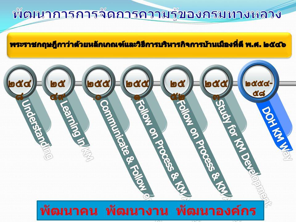 PMQA หมวดที่ 4 การวัด การวิเคราะห์ และการจัดการความรู้ ประเด็นการพิจารณา A (0.4) - แนวทางและวิธีการคัดเลือกองค์ความรู้ที่จำเป็นและเป็น ประโยชน์แก่องค์การ 1)มีการแต่งตั้งคณะกรรมการพัฒนาระบบบริหารการจัดการความรู้ คณะทำงานการจัดการความรู้ในองค์กร 10 ด้าน คณะทำงานการจัดการ ความรู้ประจำสำนักงานทางหลวง และคณะทำงานการจัดการความรู้ประจำ หน่วยงาน 2)มีนโยบายการจัดการความรู้ที่ชัดเจนถ่ายทอดลงสู่การปฏิบัติ และแผนงาน โครงการจัดการความรู้ประจำปี 3)มีการประชุมคณะกรรมการพัฒนาระบบริหารความรู้ในองค์กร และ คณะทำงานการจัดการความรู้ในองค์กร 10 ด้าน ร่วมกันพิจารณาจัดทำองค์ ความรู้ที่สอดคล้องกับแผนยุทธศาสตร์ และนโยบายของกรมทางหลวง รวมทั้งมีการพิจารณาคัดเลือกองค์ความรู้ที่เป็นประโยชน์ที่หน่วยงานต่างๆ จัดทำขึ้นมากำหนดเป็นแนวทางปฏิบัติของกรมทางหลวง IT 3