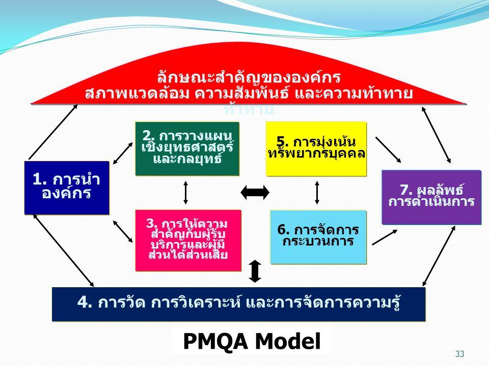 6. การจัดการ กระบวนการ 5. การมุ่งเน้น ทรัพยากรบุคคล 4. การวัด การวิเคราะห์ และการจัดการความรู้ 3. การให้ความ สำคัญกับผู้รับ บริการและผู้มี ส่วนได้ส่วน