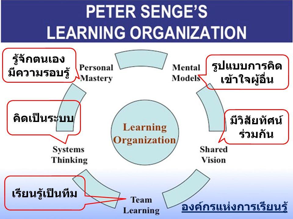 รู้จักตนเอง มีความรอบรู้ เรียนรู้เป็นทีม มีวิสัยทัศน์ ร่วมกัน รูปแบบการคิด เข้าใจผู้อื่น คิดเป็นระบบ องค์กรแห่งการเรียนรู้