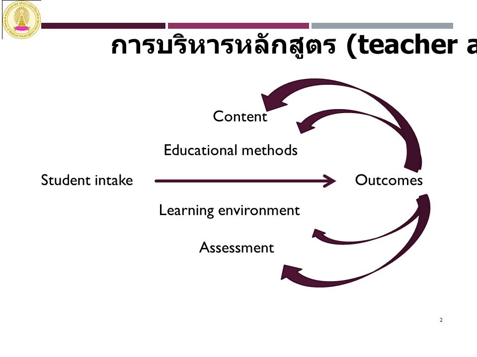 2 การบริหารหลักสูตร (teacher aspect) Student intakeOutcomes Content Educational methods Learning environment Assessment