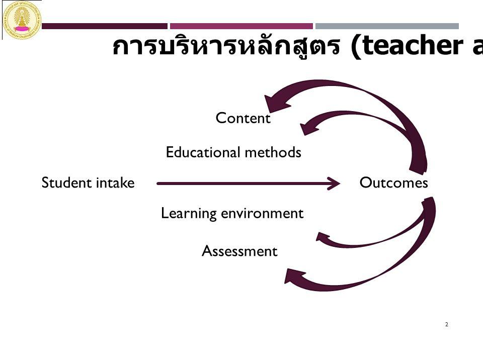 3 การบริหารหลักสูตร (Student aspect) Teacher Assessment Content Learning methods Learning environment Attention