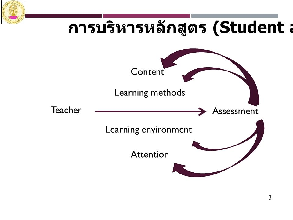 3 การบริหารหลักสูตร (Student aspect) Teacher Assessment Content Learning methods Learning environment Attention