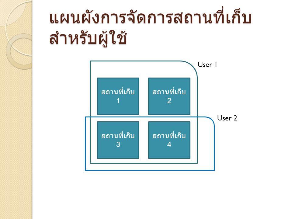 แผนผังการจัดการสถานที่เก็บ สำหรับผู้ใช้ สถานที่เก็บ 1 สถานที่เก็บ 2 สถานที่เก็บ 3 สถานที่เก็บ 4 User 1 User 2