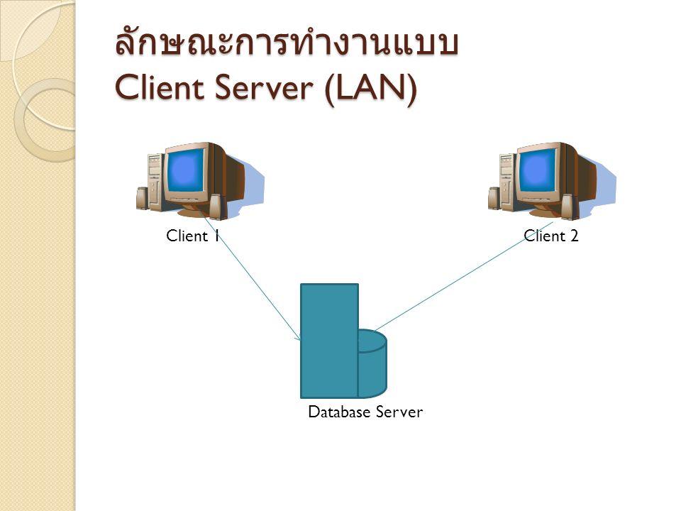 การลงทุน Client Server ติดตั้งระบบเครื่อข่าย (LAN) เครื่องคอมพิวเตอร์ Database Server เครื่องคอมพิวเตอร์ Client ตามจำนวนที่ ต้องการ ค่าติดตั้งระบบ Server ค่าติดตั้งระบบ Client Server ระบบบริหารสินค้าคงคลัง