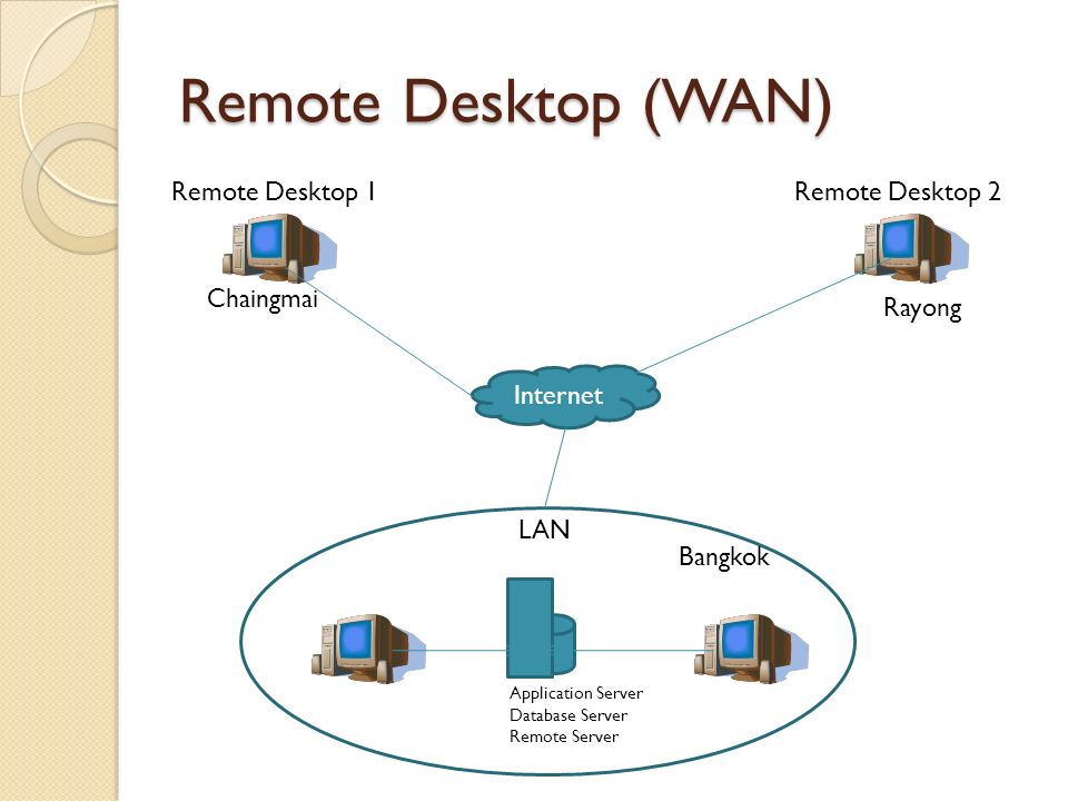 Remote Desktop (WAN) Application Server Database Server Remote Server Remote Desktop 1Remote Desktop 2 Internet LAN Bangkok Chaingmai Rayong