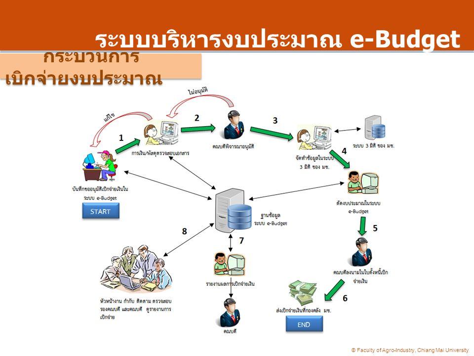 © Faculty of Agro-Industry, Chiang Mai University ระบบบริหารงบประมาณ e-Budget กระบวนการ เบิกจ่ายงบประมาณ